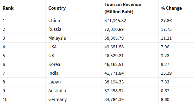 Thailand visitor arrivals in Jan-Jul 2018 up 11% to 22.6 million