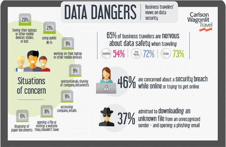 Most business travelers worried about data security